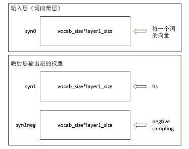 机器学习算法实现解析--word2vec源码解析 - 博
