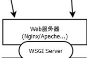 Python网络框架——Web服务器