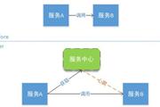 关于Spring Cloud微服务架构