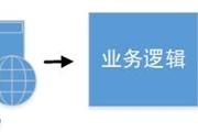 介绍Spring Cloud微服务架构的核心特性