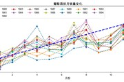 Python预测之美 图1-3-4