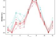 Python预测之美 图3-3-7